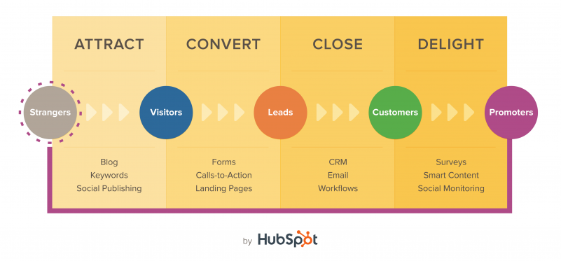 hubspot-inbound-marketing-methodology
