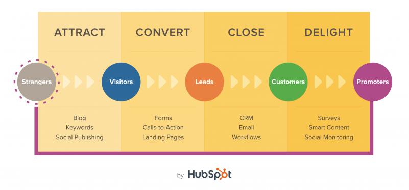 hubspot-inbound-marketing-methodology