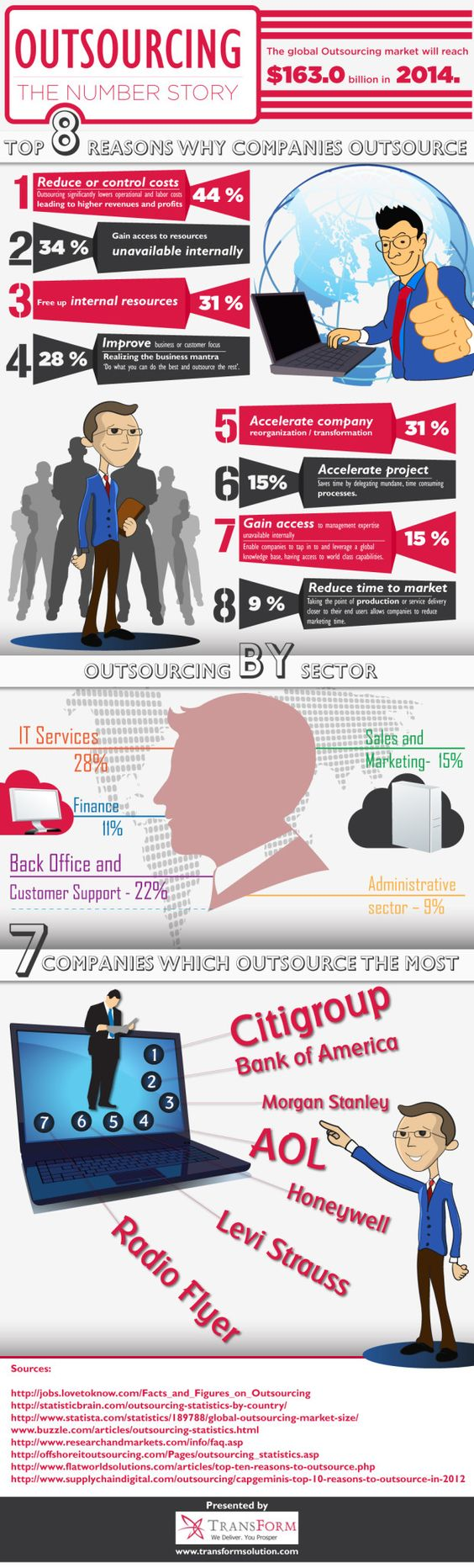 Top reasons why companies outsource