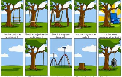On WordPress Development Retainers