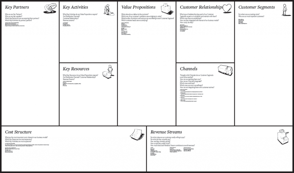 A business model canvas for planning and measuring