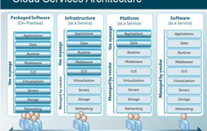 cloud-service-architecture-iaas-on-premise-vs-saas