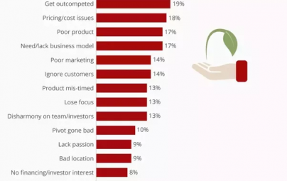 Top 20 reasons why startups fail.